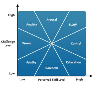 flow model diagram with the relationship between challenge and skill level