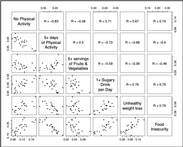 <p><strong>Figure 6. Correlations of factors that may affect obesity.</strong> The factors are levels of physical activity (none or 5+ days per week), food and drink consumed during past week, unhealthy weight loss, and food insecurity. As an example, the bottom left-hand corner shows a positive correlation between no physical activity and food insecurity.</p>