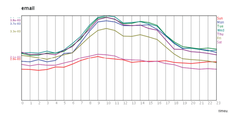 <p>Figure 2.3</p><p>Scott Golder and Michael Macy, <em>timeu.se</em> (2011). Each line is a day of the week. For each day, the chart shows the frequency with which people mention the featured word over a twenty-four-hour period.</p><p></p>