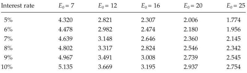<p>Table A.2</p><p>Net earnings per year required to amortize a £25 investment in a slave (slave price = £25)</p><p>Source: See text, chapter 4.</p><p>Note: E0 represents working life, in years; earnings are in pounds sterling.</p>