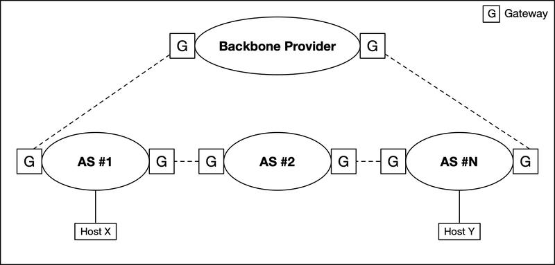 <p>Figure 1: Autonomous Systems as a set of networks and gateways (after cit. 5)</p>
