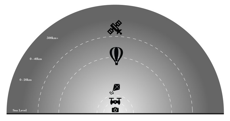 <p><strong>Figure 2.1 </strong>Observational layers: terrestrial camera, low-altitude drone, kite, balloon, satellite.</p>
