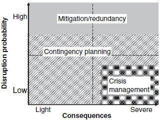 <p><strong>Figure 15.1</strong><br>UPS Disruption Management</p>