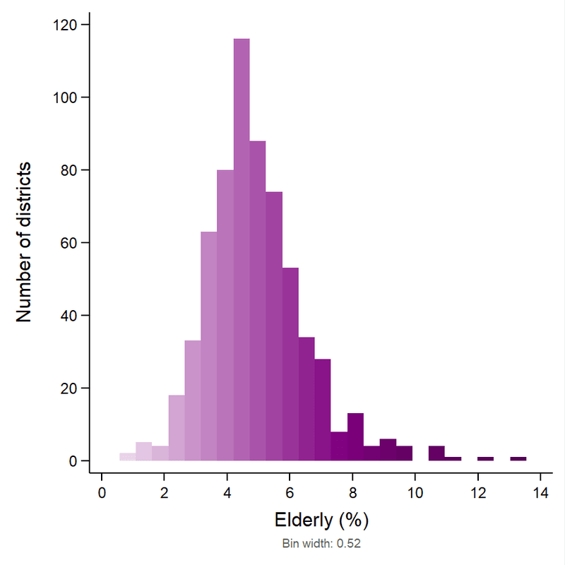 <p><strong>Figure 4</strong>. <strong>Histogram for percent elderly across 640 districts in India, 2016.</strong></p>