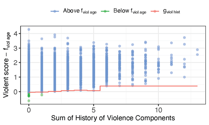 <p><strong>Figure 5. COMPAS violent score −</strong><em><strong>f</strong></em><strong><sub>age</sub> vs. sum of History of Violence components</strong>. Green points are age outliers.</p>