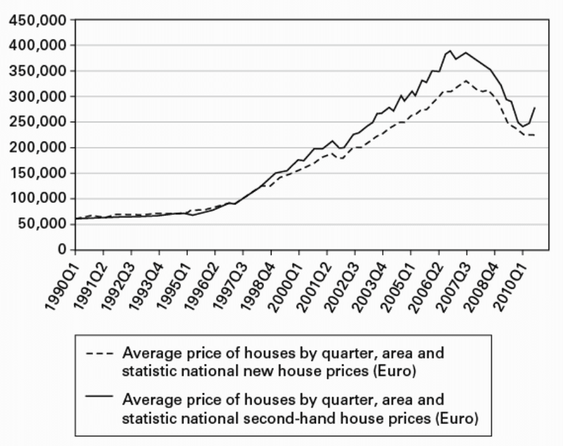 <p>Figure 13.1: New and second-hand house prices nationwide, 1990–2010. <em>Source:</em> Central Statistics Office.</p>
