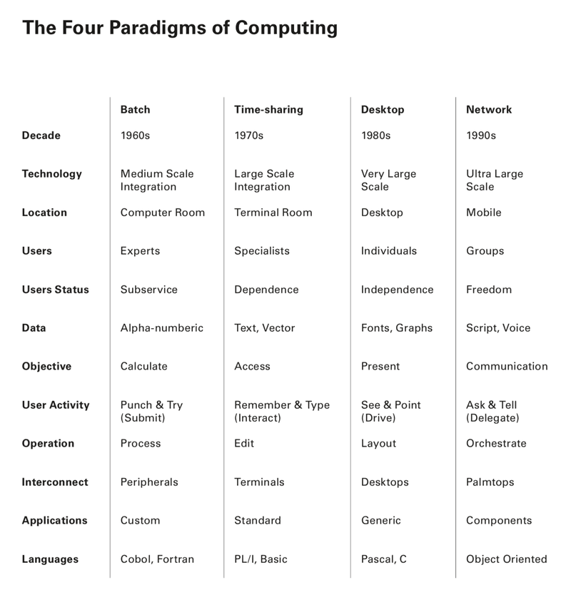 "<p>Tesler's ""four paradigms of computing"" era-analysis table.</p>"