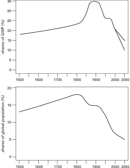 <p><strong>Fig. 3.7</strong><br>Western Europe's shares of (<em>upper</em>) economic product and (<em>lower</em>) global population, 1800-2050. Plotted from data in Maddison (2001) and United Nations (2005).</p>