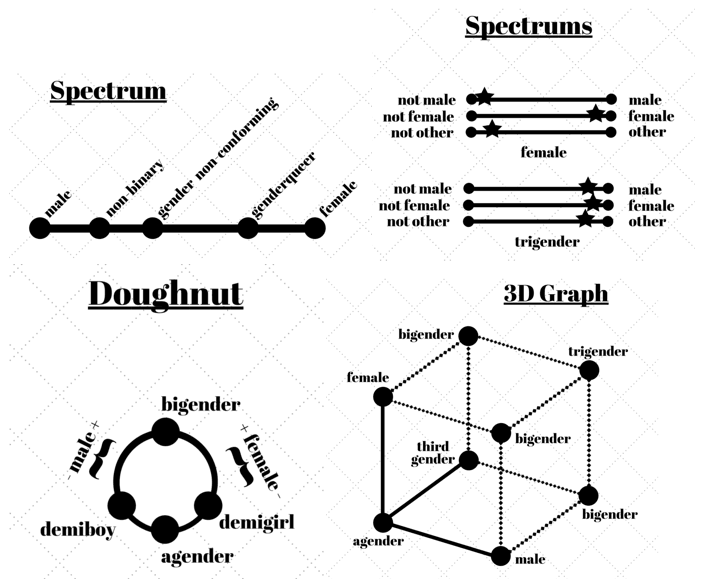 <p>Caption: Four different ways to visualize gender: spectrum, spectrums, donut, cube.</p><p>Credit: Non Binary Safe Space Tumblr</p><p>Source: https://nonbinarysafespace.tumblr.com/</p>