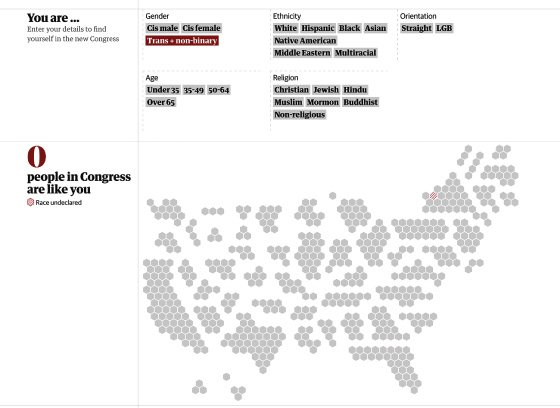 "<p>Figure 4.7: ""Does the New Congress Reflect You?"" is a 2018 interactive that appeared in the <em>Guardian</em>. Users select their own demographic characteristics to see how many people like them are in the 2018 Congress. Clicking on ""trans + nonbinary"" leads to a blank map showing zero people in Congress like you. Image by Sam Morris, Juweek Adolphe, and Erum Salam for the <em>Guardian</em>.</p>"
