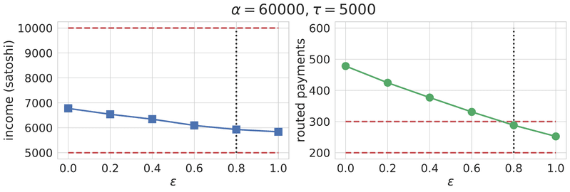 <p>Figure 10: Mean estimated routing income and number of routed payments of LNBIG.com entity with</p><p>respect to traffic simulator parameters. The default parameter setting (daily transaction count τ = 5000,</p><p>single transaction amount α = 60, 000 satoshis, and merchant endpoint ratio  = 0.8) is marked by vertical</p><p>black dotted lines. The daily income and traffic ranges stated by LNBIG.com [20] are marked by horizontal</p><p>red dashed lines.</p>