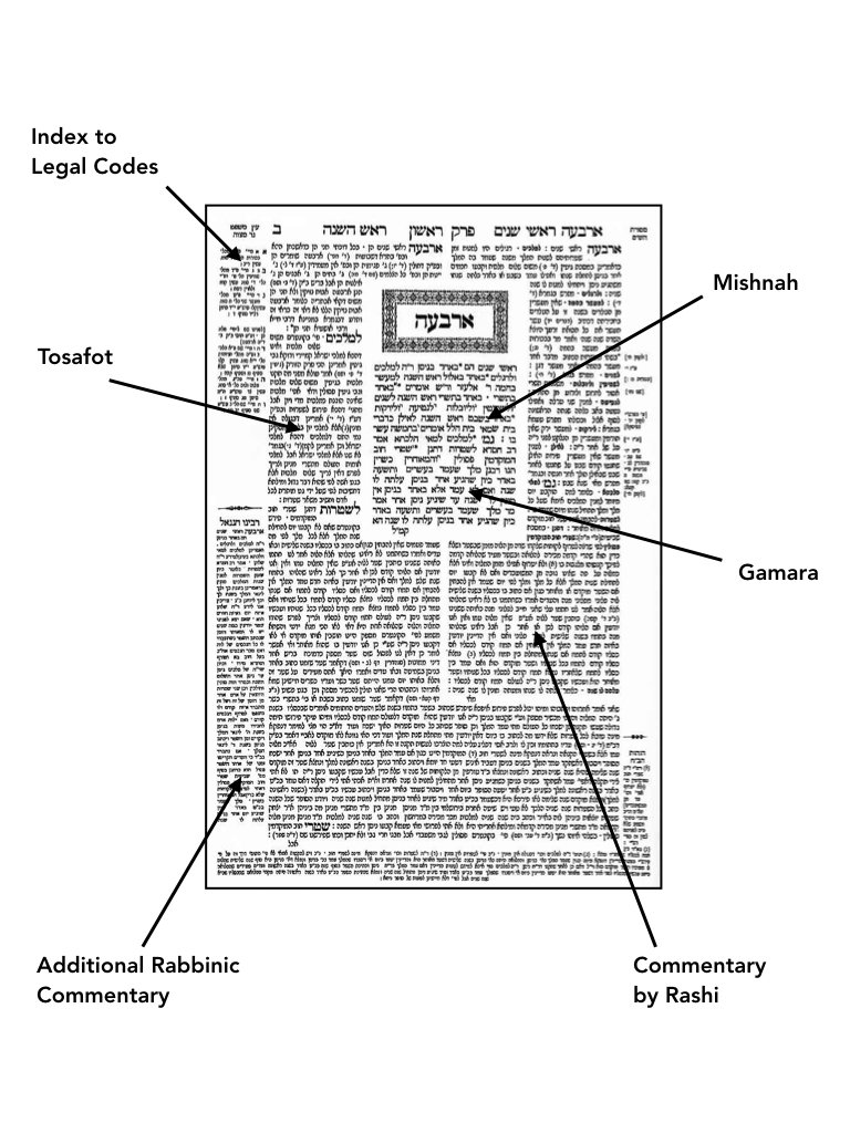 <p>Figure 14: Talmud</p>