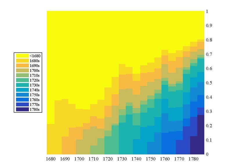 "<p class="""">-</p><p class="""">Figure 24. Shares of performances by decade of creation of plays.</p>"