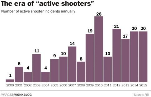 """<p>Figure 3.2: A bar chart of the number of """"active shooter"""" incidents in the United States between 2000 and 2015. Images by Christopher Ingraham for the <em>Washington Post</em>.</p>"""