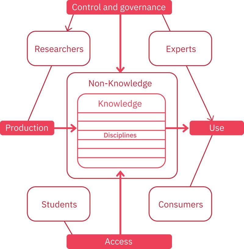 Figure 2b. Closed Knowledge System