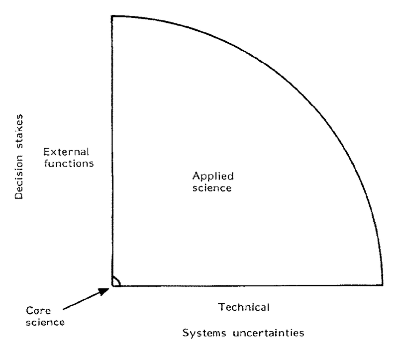 <p>Figure 2: Applied Science</p>
