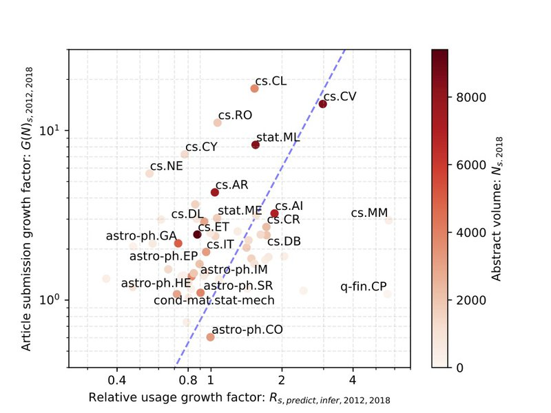 <p><br><br></p><p><strong>Figure 4.</strong> <em>Comparison between article submission growth and the growth in the relative usage of inference and prediction terms for arXiv subcategories. The growth is calculated over the period 2012 to 2018 using a rolling boxcar mean. The shading denotes the total submission volume as of 2018. The blue line shows a least squares linear trend weighted by 2018 post volume. For clarity, only the largest (by 2018 post volume) third of the points and those with extreme growth rates are labeled.</em></p>