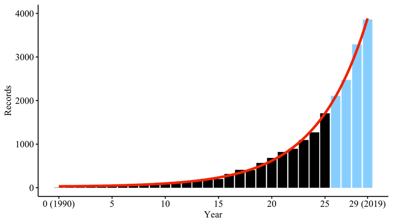 <p><em>Exponential fit curve: y = 9.360e <sup>.207(x)</sup> + 22.378</em></p><p><em>Residual standard error: 49.45 on 27 degrees of freedom</em></p>