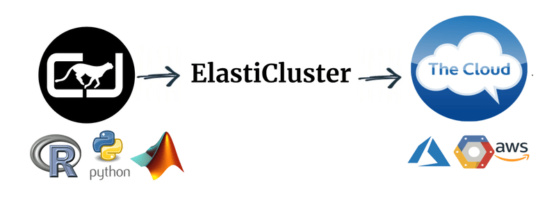 <p>Fig. 2 Elasticluster-ClusterJob stack first provisions a personal cluster in the cloud using ElastiCluster, and then links ClusterJob to this cluster to run ambitious experiments involving many parallel jobs. Experiments are documented reproducibly, and can be retrieved at a later time via ClusterJob interface. This stack is agnostic to the choice of cloud provider and programming language.</p>