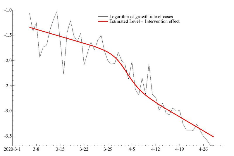<p><strong>Figure 17. Estimates of logarithm of growth rate of total cases in United Kingdom with a logistic intervention and daily effect.</strong></p>