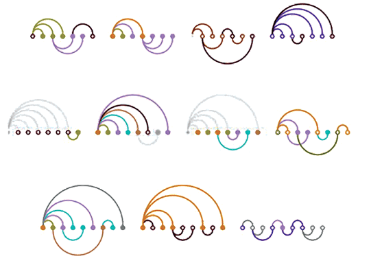 <p>Figure 6.1</p><p>Bernard Kerr,<em> ThreadArcs</em> (2003). ThreadArcs is a compact and graceful depiction of an email conversation's threading structure. Each dot is a message and the arcs show replies. One can quickly see the characteristics of each conversation—in some, discussion focuses around a single message, whereas others consist of independent comments with occasional responses (Kerr 2003).</p>