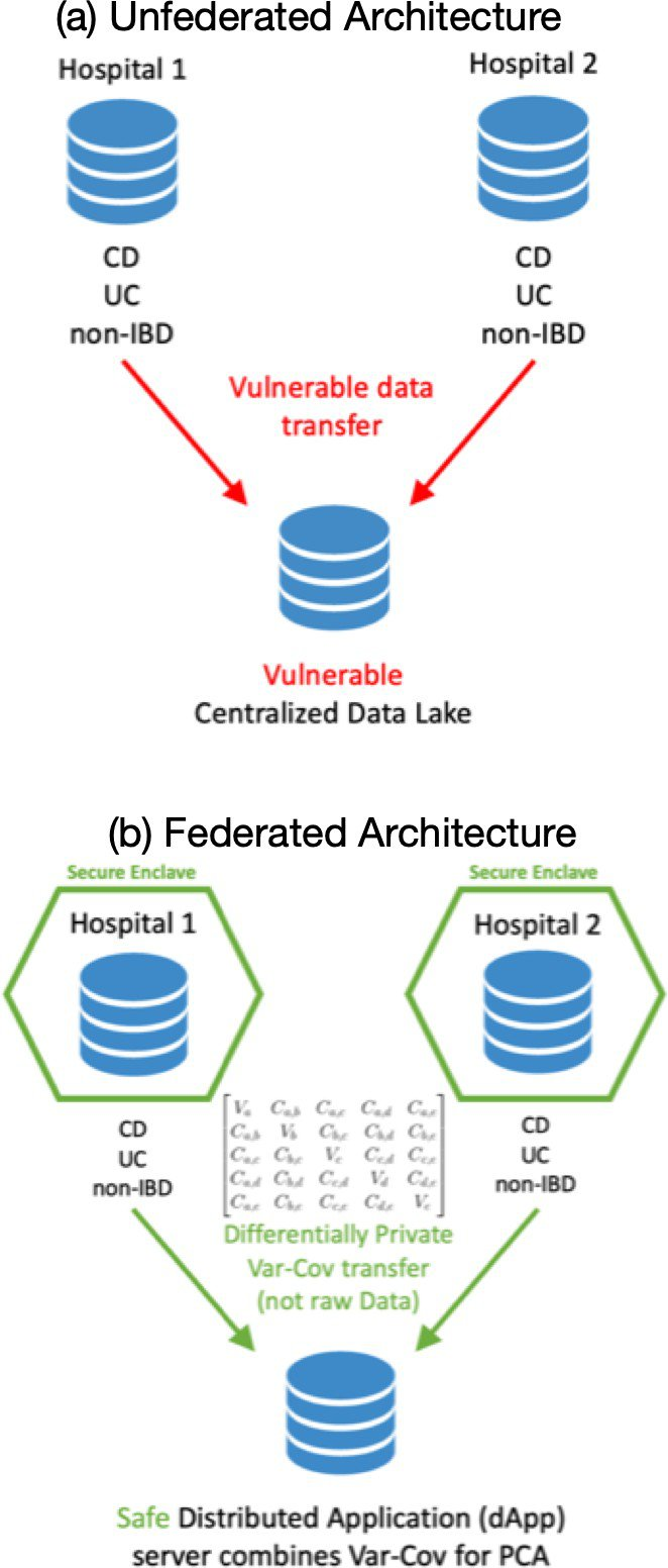 <p>Figure 7: Traditional methods of data analysis use unfederated architectures(a) whereas OPAL frameworks use federated architectures (b)</p>