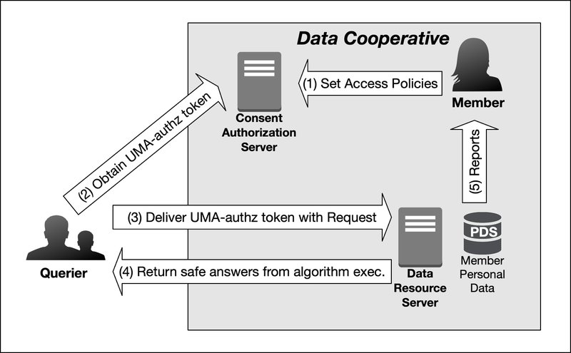 <p>Figure 2: Consent Management using User Managed Access (UMA)</p>