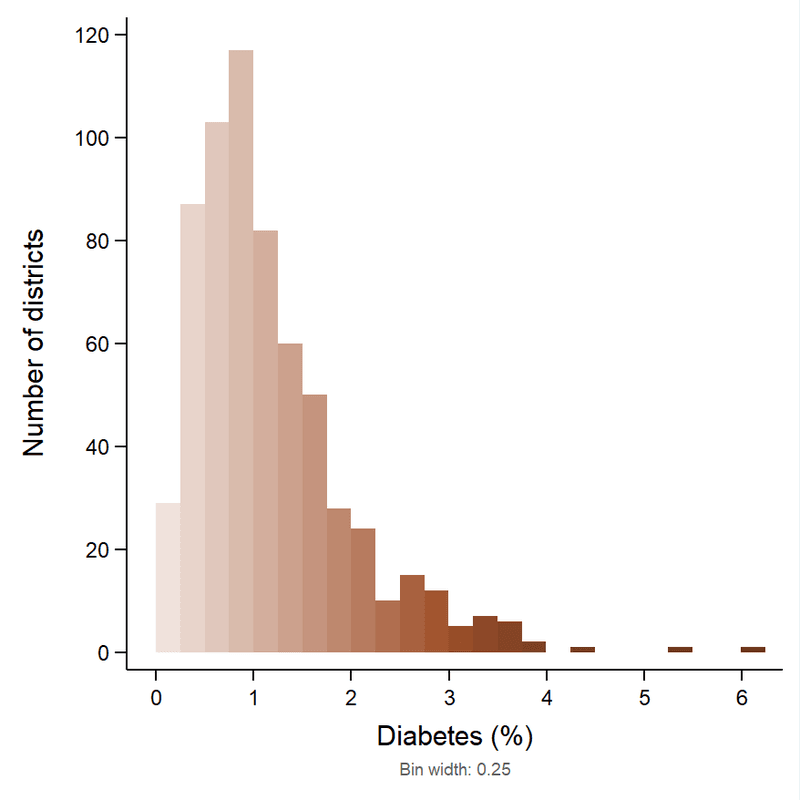 <p><strong>Figure 11</strong>. <strong>Histogram for percentage diabetes across 640 districts in India, 2016.</strong></p>