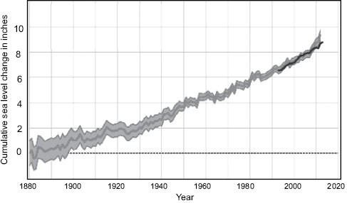 """<p>Figure 6.1 Global average absolute sea level changes, 1880–2013. Cumulative sea level changes based on tide gauge measurements, and likely range of values based on number of measurements and methodological precision (grey) and satellite altimetry (black). ¶ <em>Source:</em> EPA, """"Climate Change Indicators in the United States,"""" accessed October 24, 2014, <a href=""""http://www.epa.gov/climatechange/science/indicators/oceans/sea-level.html"""">www.epa.gov/climatechange/science/indicators/oceans/sea-level.html</a>.</p>"""