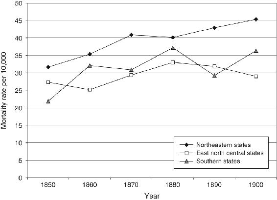 <p>Figure 7.6</p><p>Mortality rate for regional populations per 10,000 for upper respiratory diseases by region, 1850 to 1900</p>