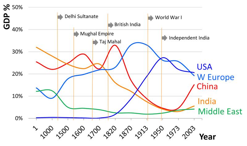 <p><br></p><p>Figure 11: GDP</p>
