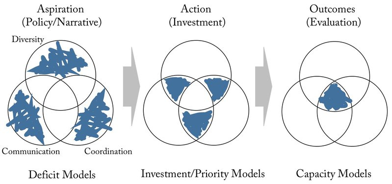 Figure 1. The journey towards an Open Knowledge Institution. Policy and aspiration usually address single areas for change and not the combination. When investments are made priorities need to be set. The systems for decision making contribute to the process of cultural and institutional change. A fully functioning OKI will have cultural and institutional forms that work to hold the three areas in tension, providing an optimal (but probably not the globally optimal) outcome for the organisation in its current environment.