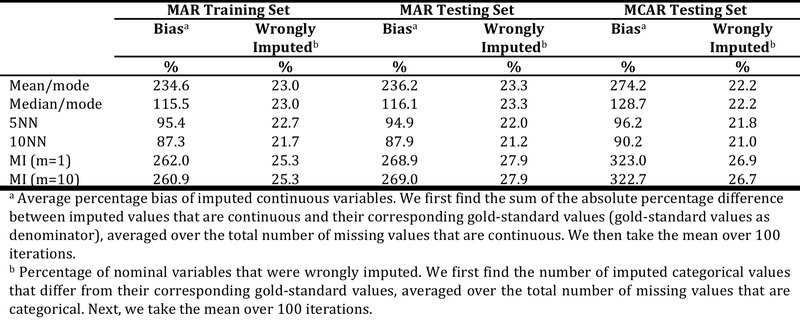 <p><br></p><p>Table 4. Biasness of imputations with respect to gold standard. Abbreviations: Abs: absolute.</p>