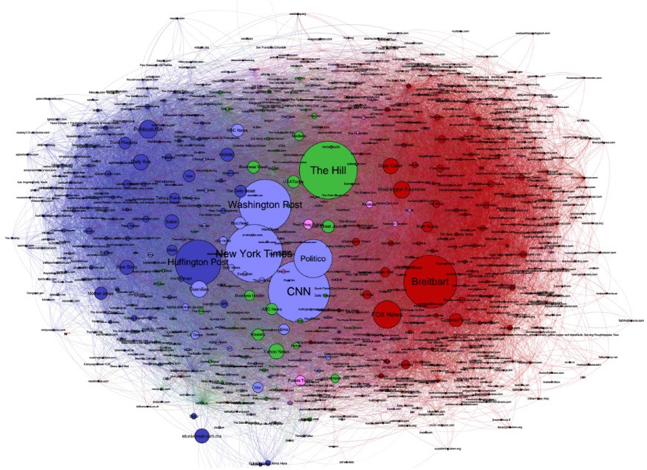 <p>Figure 38: Media sources shared on Twitter during the election. Nodes sized in proportion to Twitter shares. Source: Center for Civic Media at the Media Lab.</p>