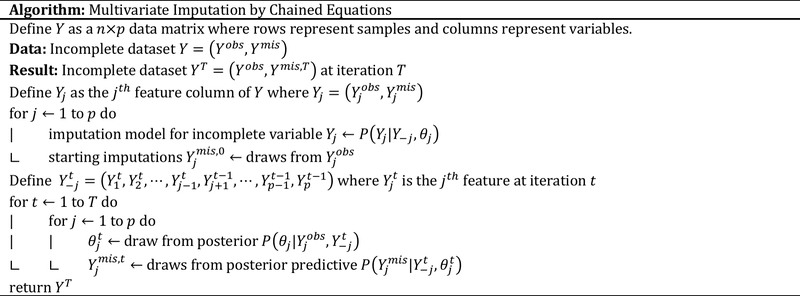 <p><br></p><p>Figure 4. Pseudo-code for Multivariate Imputation by Chained Equations (Van Buuren, 2012).</p>