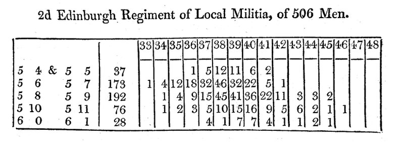 <p><strong>Figure 5. Frequency data for one of the 11 militias, from Edinburgh (1817).</strong> Height (left margin) in feet and inches, grouped; chest (top margin) in inches.</p>