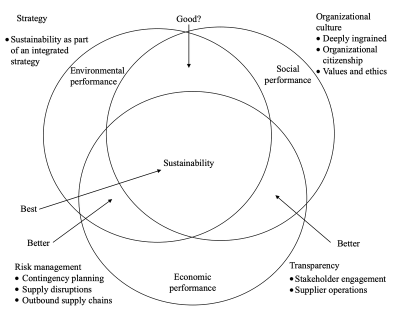 <p>Fig. 1. Sustainable supply chain management.</p><p>Carter, C.R., and Liane Easton, P. (2011). Sustainable supply chain management: evolution and future directions. Int Jnl Phys Dist &amp; Log Manage <em>41</em>, 46–62.</p>