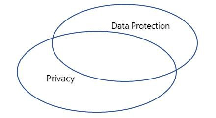 <p>Figure 4. Venn Diagram of the fundamental rights to privacy and data protection</p>