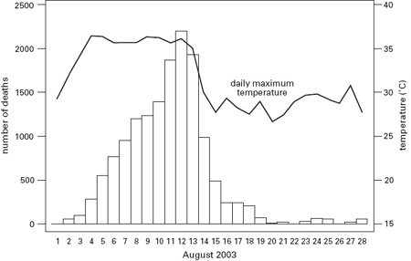 <p><strong>Fig. 4.8</strong><br>Daily excess deaths and maximum temperatures during the French heat wave of August 2003. Based on Pirard et al. (2005).</p>