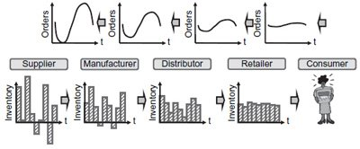 <p><strong>Figure 5.4</strong><br>The Bullwhip Effect</p>