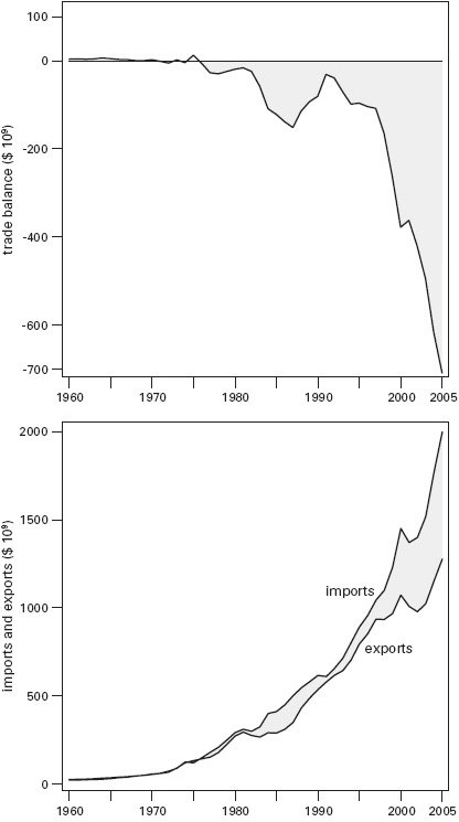 <p><strong>Fig. 3.20</strong><br>U.S. trade balance, imports, and exports, 1960-2005. Plotted from data in USCB (2006).</p>
