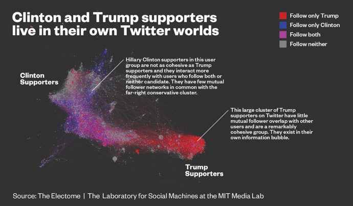 <p>Figure 39: Clinton and Trump supporters live in their own Twitter worlds. Source: The Electome - The Laboratory for Social Machines at the MIT Media Lab.</p>