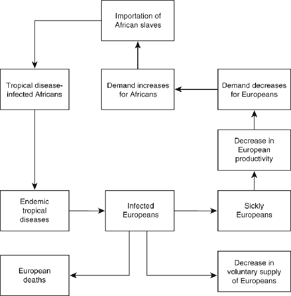 <p>Figure 5.4</p><p>Interaction of the disease ecology and economics in the early Chesapeake</p>