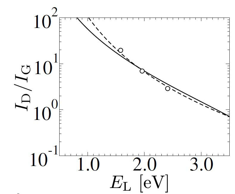 Fig. 2. Laser energy dependence of the integrated Raman intensity ratio  I🇩/I🇬 between the D and G bands obtained from our model (solid line), and experimental points from Ref. [2]. The dashed line indicate the frequently used I🇩∝E🇱⁻⁴ fit.