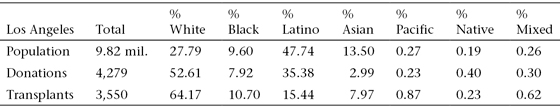 """<p><a href=""""#c11247_008.xhtml#T8.4a"""">Table 8.4</a> Los Angeles heart donors and recipients by ethnicity, 1988–2014</p>"""