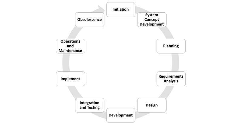 <p>Figure 3. The traditional systems development lifecycle. Adapted from Information Management and Security Staff, 2003, Chapter 1.</p>