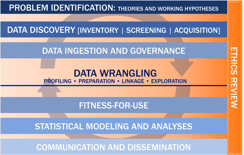 <p><strong>Figure 1. Data science framework.</strong> The data science framework starts with the research question, or problem identification, and continues through the following steps: <em>data discovery</em>—inventory, screening, and acquisition; <em>data ingestion and governance; data wrangling</em>—data profiling, data preparation and linkage, and data exploration; <em>fitness-for-use</em> assessment; <em>statistical modeling and analyses</em>; <em>communication and dissemination</em> of results; and <em>ethics review</em>.</p>