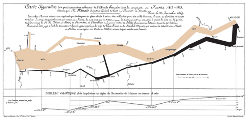 <p>Figure 3.2</p><p>Charles Minard, <em>Carte figurative des pertes successives en hommes de l'Armée Française dans la campagne de Russie 1812–1813</em> (1869). Quintessential depiction of action over time. This graph shows Napoleon's losses in Russia from 1812 to 1813. The thickness of the band depicts the size of the army as they marched to Moscow (beige) and retreated (black) (Tufte 1982).</p>