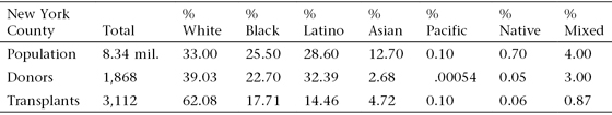 """<p><a href=""""#c11247_008.xhtml#T8.3a"""">Table 8.3</a> New York–area heart donors and recipients by ethnicity, 1988–2014</p>"""