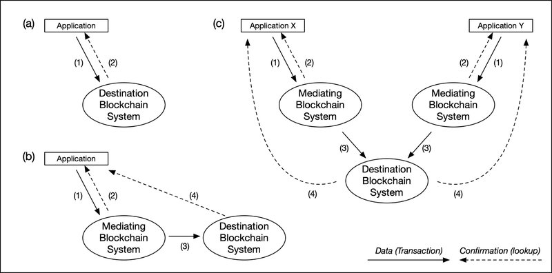 <p>Figure 3: Service types based on different confirmation models</p>
